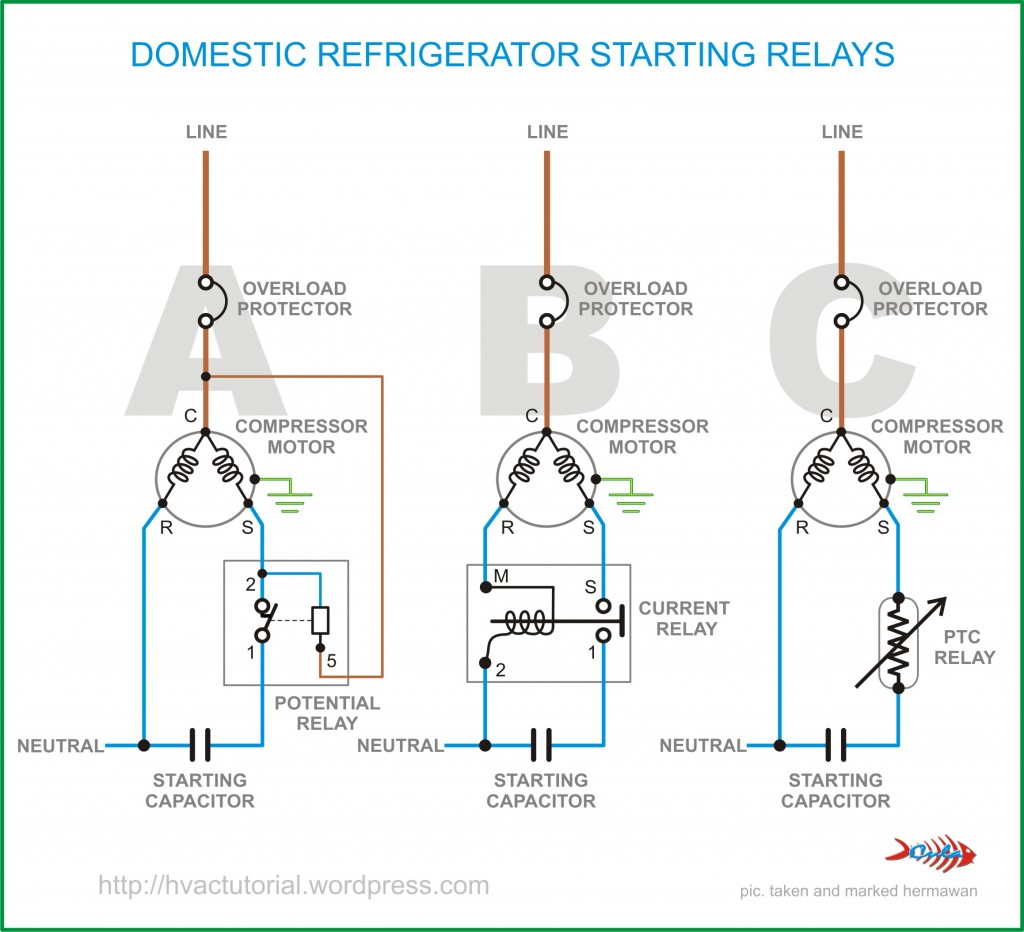 There are 3 types of starter relays: potential, current and PTC.