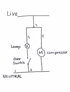 To prevent the thermostat from interfering, we connect live to the compressor and lamp directly.