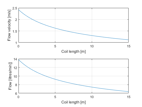 Pump flow curve using f value of 0.0407 and K value of 15