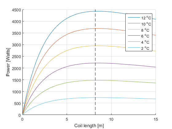 Power curve with respect to coil length